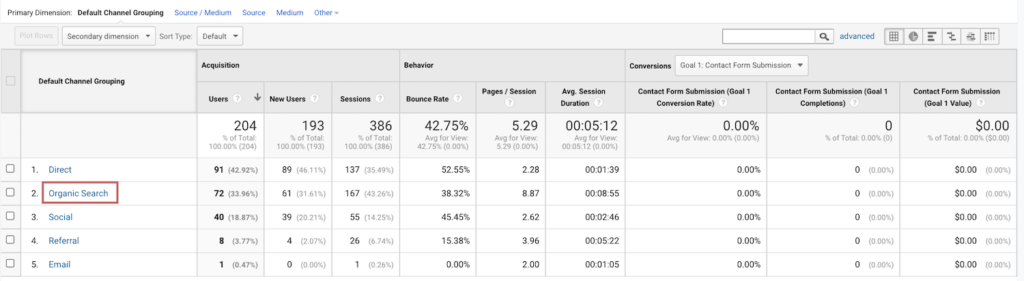 Measuring the performance of your blog post with Google Analytics | Finding Organic Search Traffic