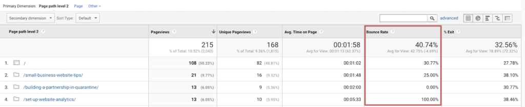 Measuring the performance of your blog post with Google Analytics | Bounce Rate for Blog Posts