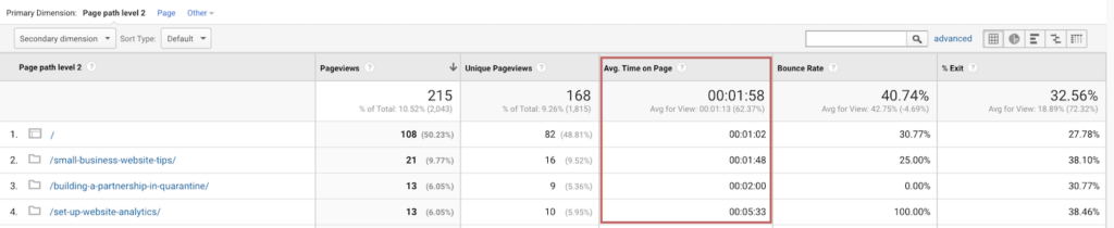 Measuring the performance of your blog post with Google Analytics | Average Time on Page for Blog Posts