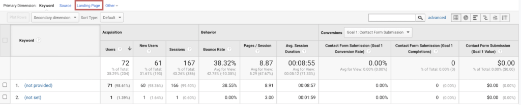 Measuring the performance of your blog post with Google Analytics | Viewing your Organic Traffic by Landing Page